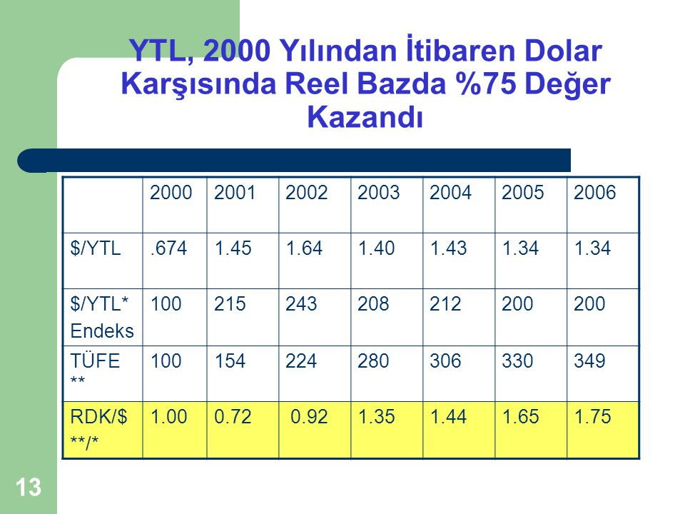 YTL, 2000 Yılından İtibaren Dolar Karşısında Reel Bazda %75 Değer Kazandı
