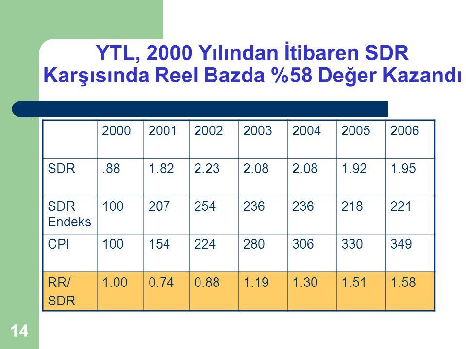 YTL, 2000 Yılından İtibaren SDR Karşısında Reel Bazda %58 Değer Kazandı