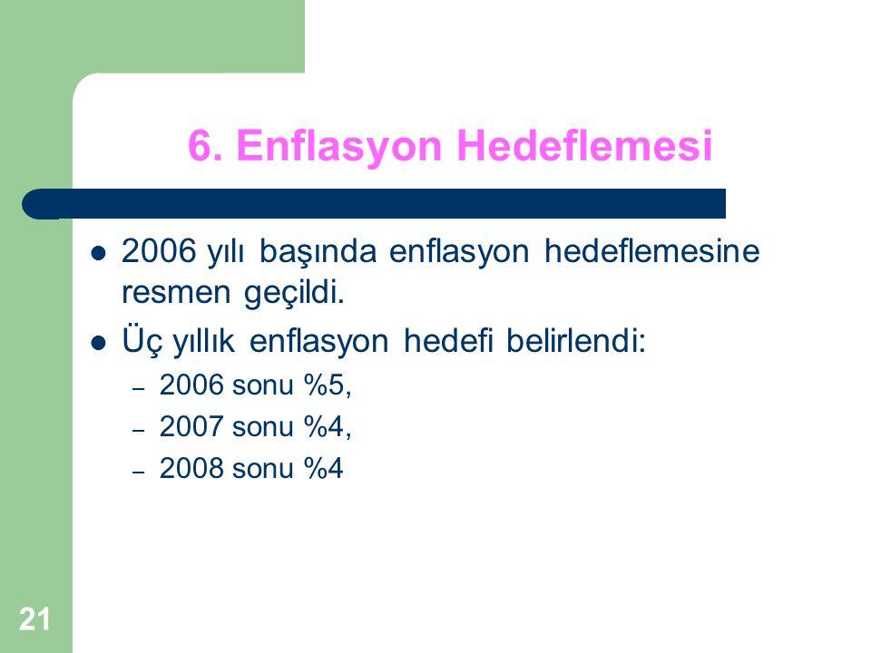 6. Enflasyon Hedeflemesi