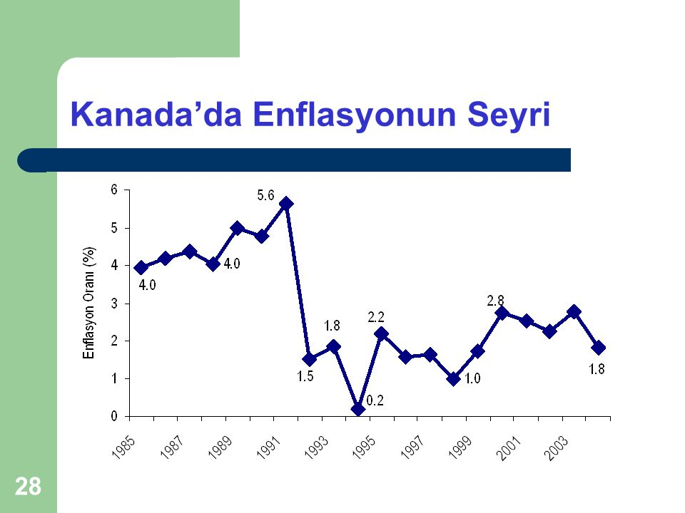 Kanada'da Enflasyonun Seyri