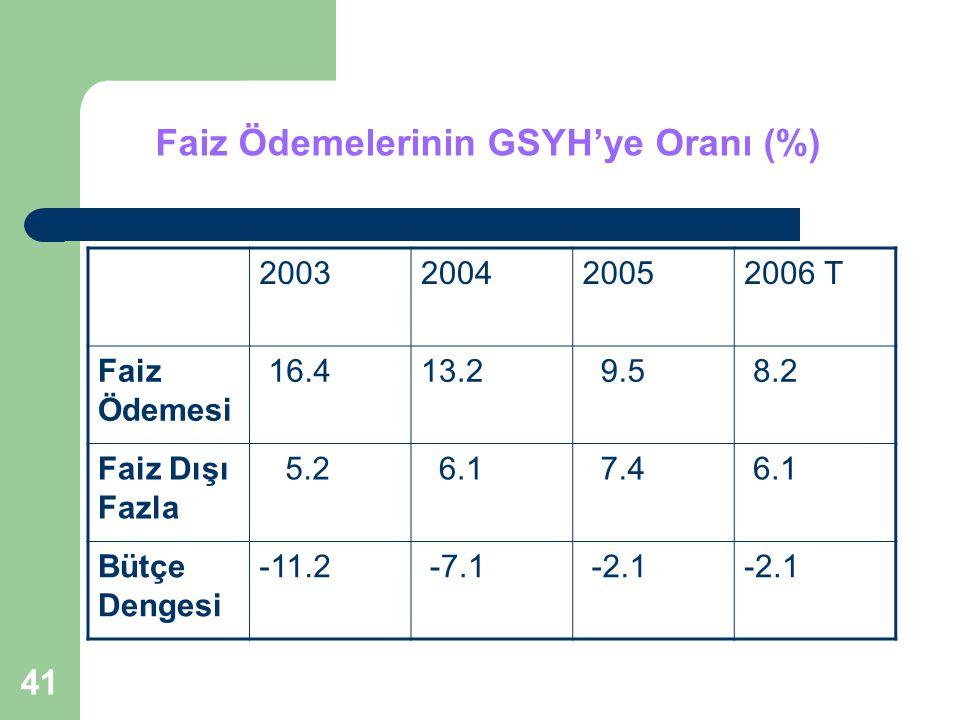 Faiz Ödemelerinin GSYH'ye Oranı (%)