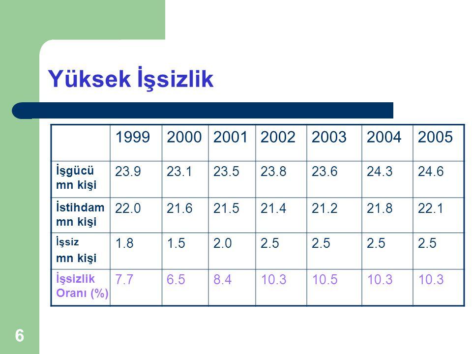 Yüksek İşsizlik 1999. 2000. 2001. 2002. 2003. 2004. 2005. İşgücü mn kişi. 23.9. 23.1. 23.5.