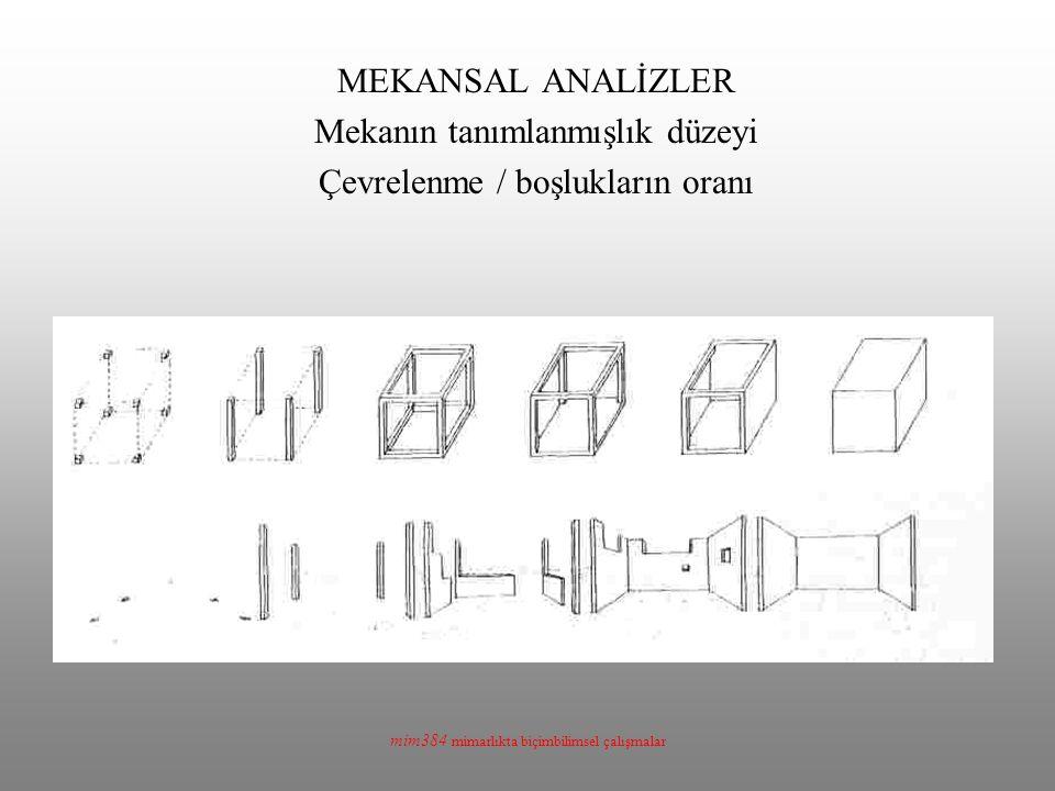 Mekanın tanımlanmışlık düzeyi Çevrelenme / boşlukların oranı