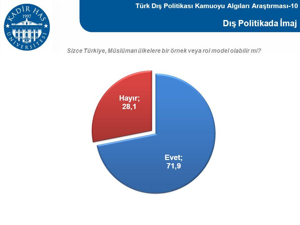 Türk Dış Politikası Kamuoyu Algıları Araştırması-10