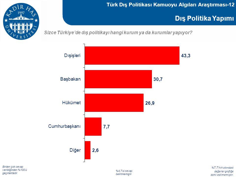 Türk Dış Politikası Kamuoyu Algıları Araştırması-12