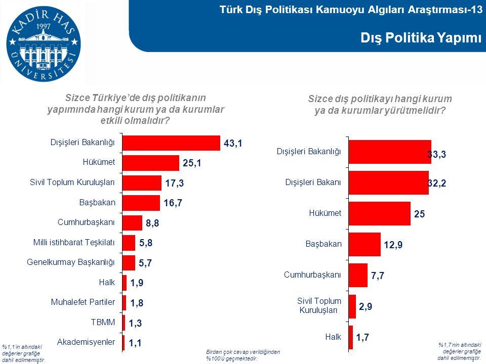 Türk Dış Politikası Kamuoyu Algıları Araştırması-13