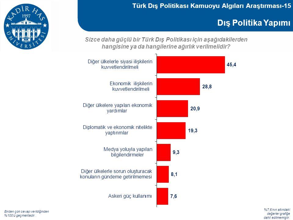 Türk Dış Politikası Kamuoyu Algıları Araştırması-15