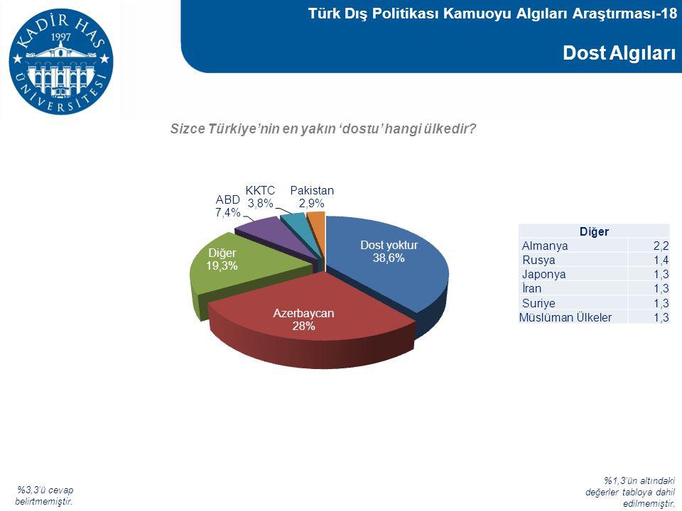 Dost Algıları Türk Dış Politikası Kamuoyu Algıları Araştırması-18