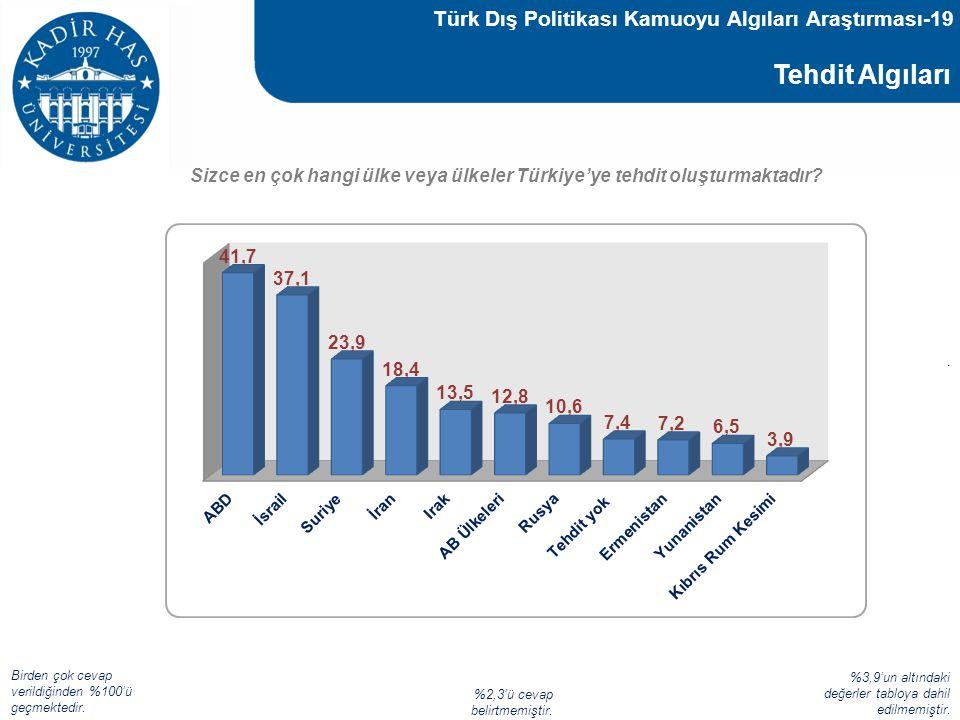 Türk Dış Politikası Kamuoyu Algıları Araştırması-19