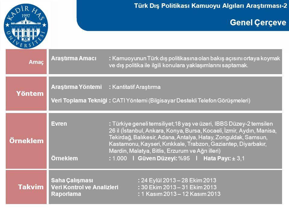 Türk Dış Politikası Kamuoyu Algıları Araştırması-2