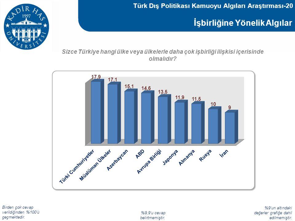 Türk Dış Politikası Kamuoyu Algıları Araştırması-20