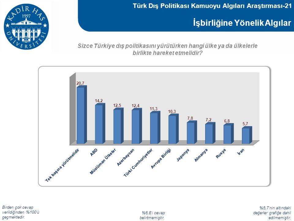 Türk Dış Politikası Kamuoyu Algıları Araştırması-21
