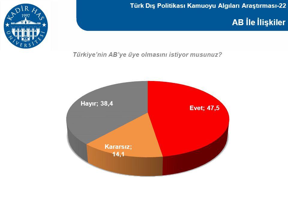 AB İle İlişkiler Türk Dış Politikası Kamuoyu Algıları Araştırması-22