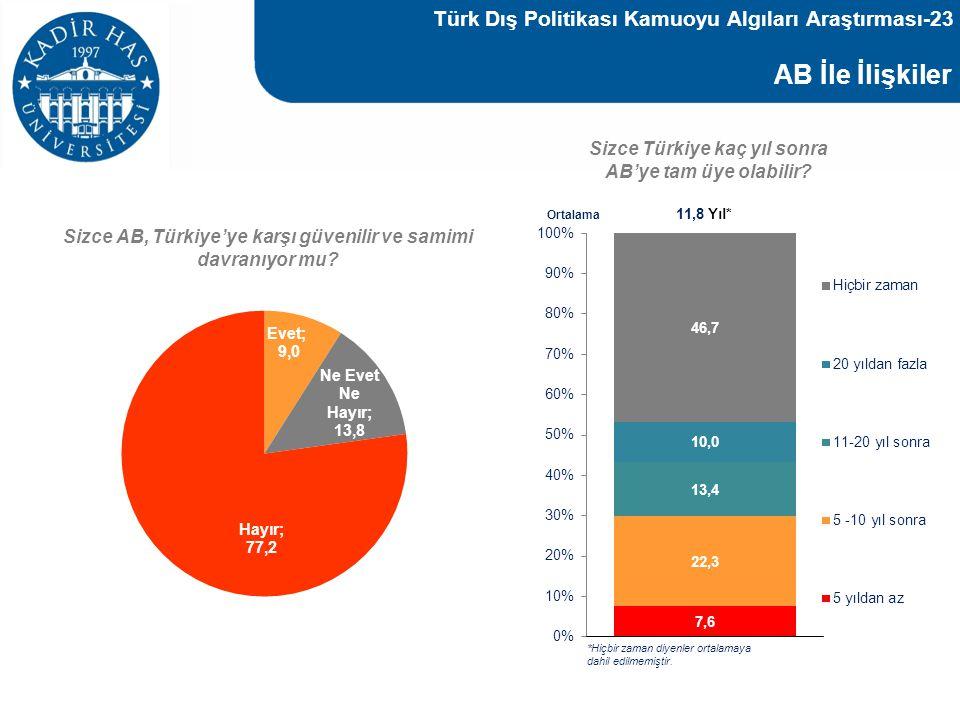 AB İle İlişkiler Türk Dış Politikası Kamuoyu Algıları Araştırması-23