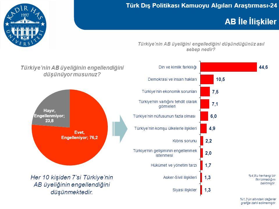 AB İle İlişkiler Türk Dış Politikası Kamuoyu Algıları Araştırması-24