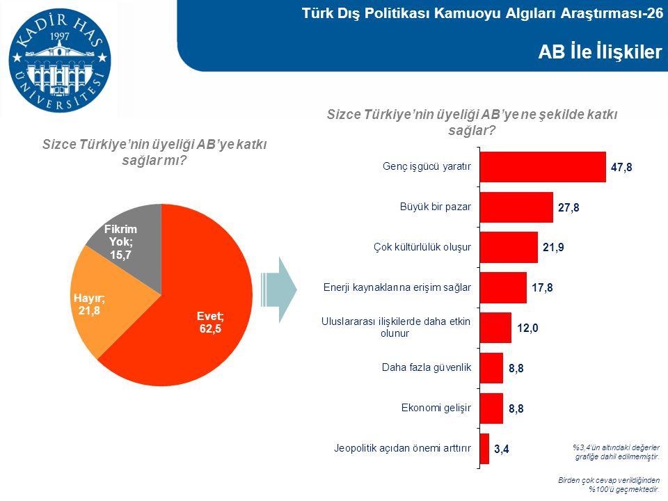 AB İle İlişkiler Türk Dış Politikası Kamuoyu Algıları Araştırması-26