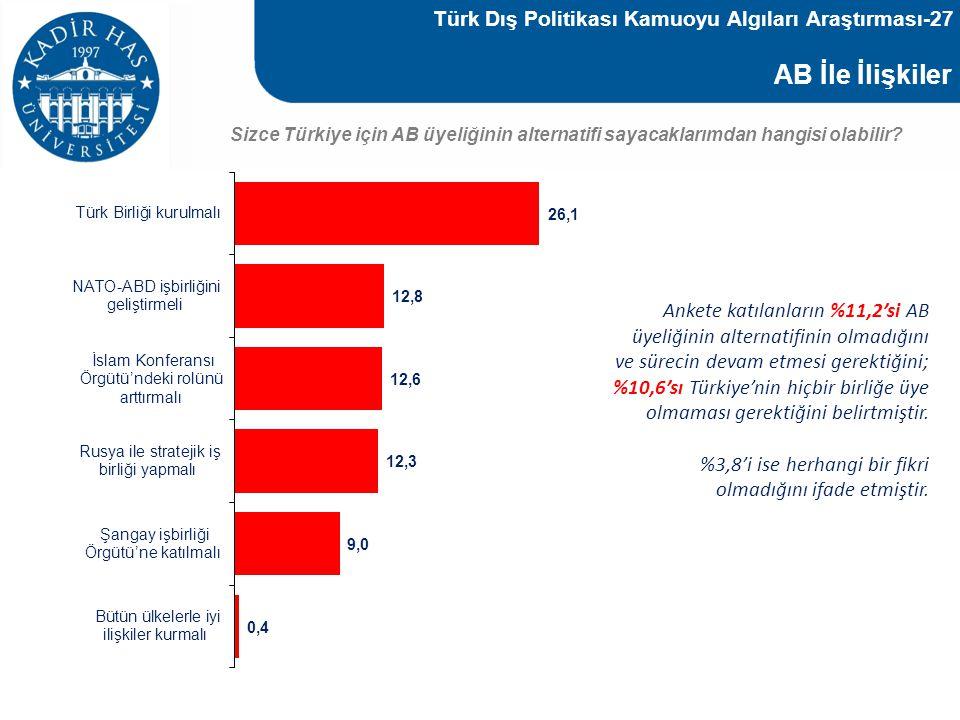 Türk Dış Politikası Kamuoyu Algıları Araştırması-27
