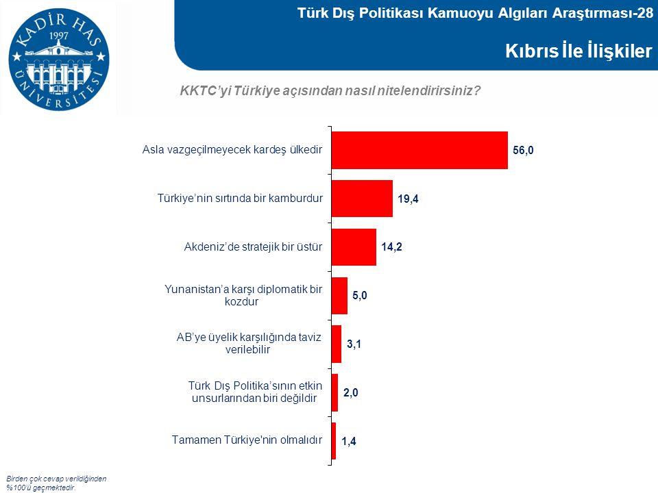 Türk Dış Politikası Kamuoyu Algıları Araştırması-28