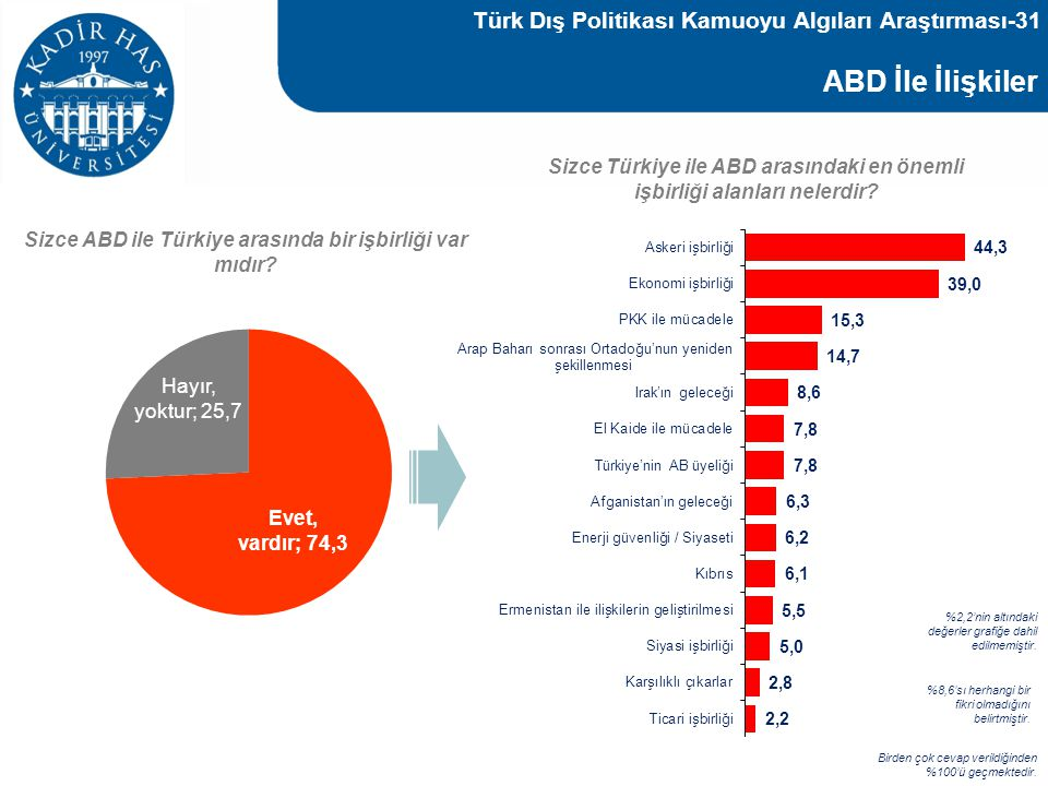 ABD İle İlişkiler Türk Dış Politikası Kamuoyu Algıları Araştırması-31