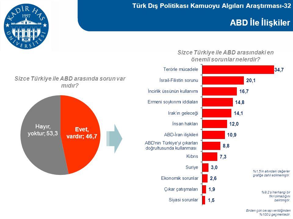 ABD İle İlişkiler Türk Dış Politikası Kamuoyu Algıları Araştırması-32