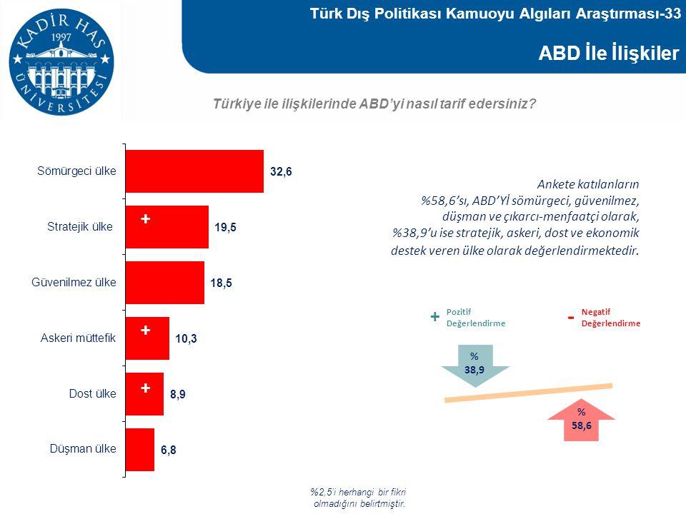 Türk Dış Politikası Kamuoyu Algıları Araştırması-33