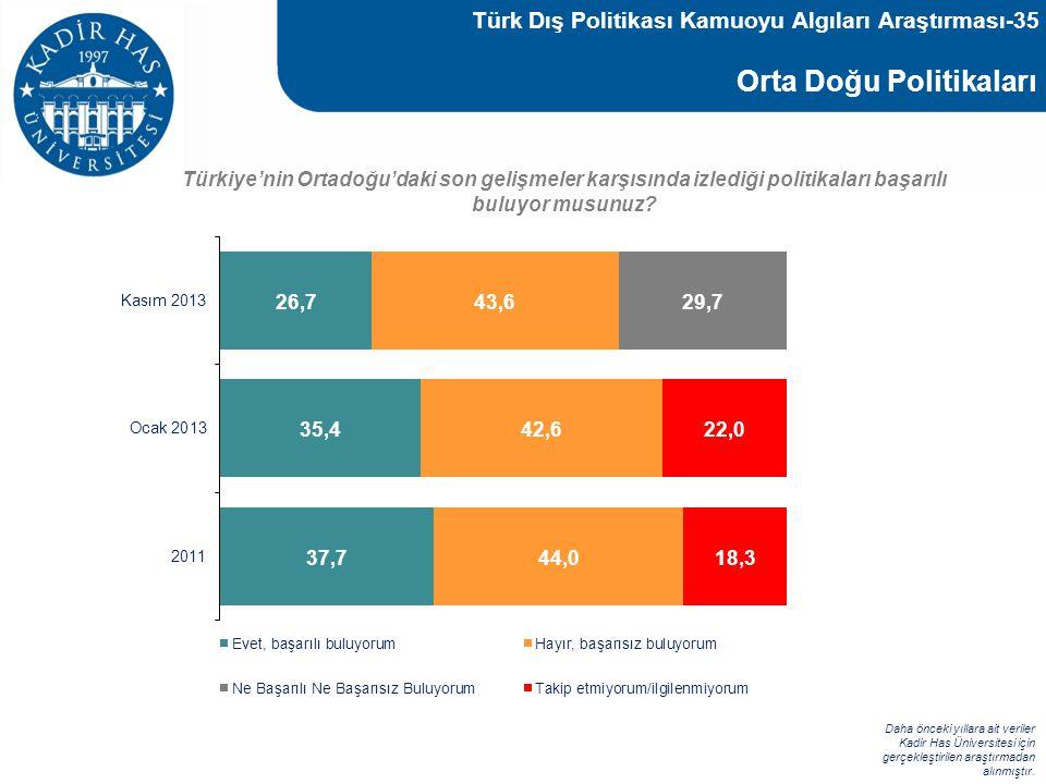 Türk Dış Politikası Kamuoyu Algıları Araştırması-35