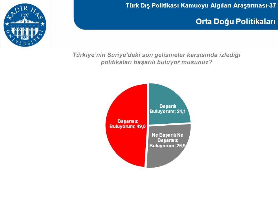 Türk Dış Politikası Kamuoyu Algıları Araştırması-37
