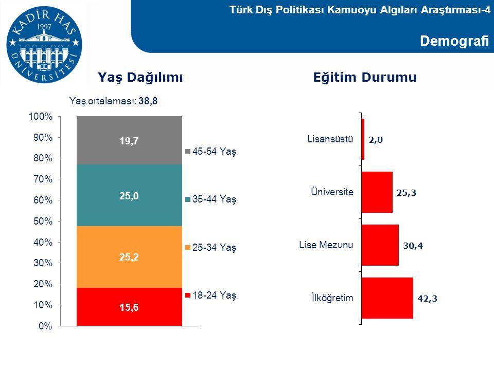 Türk Dış Politikası Kamuoyu Algıları Araştırması-4