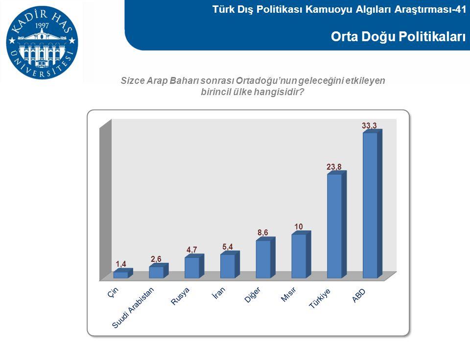 Türk Dış Politikası Kamuoyu Algıları Araştırması-41
