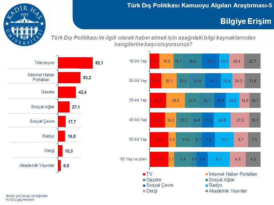 Bilgiye Erişim Türk Dış Politikası Kamuoyu Algıları Araştırması-5