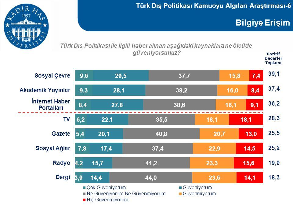 Bilgiye Erişim Türk Dış Politikası Kamuoyu Algıları Araştırması-6 39,1