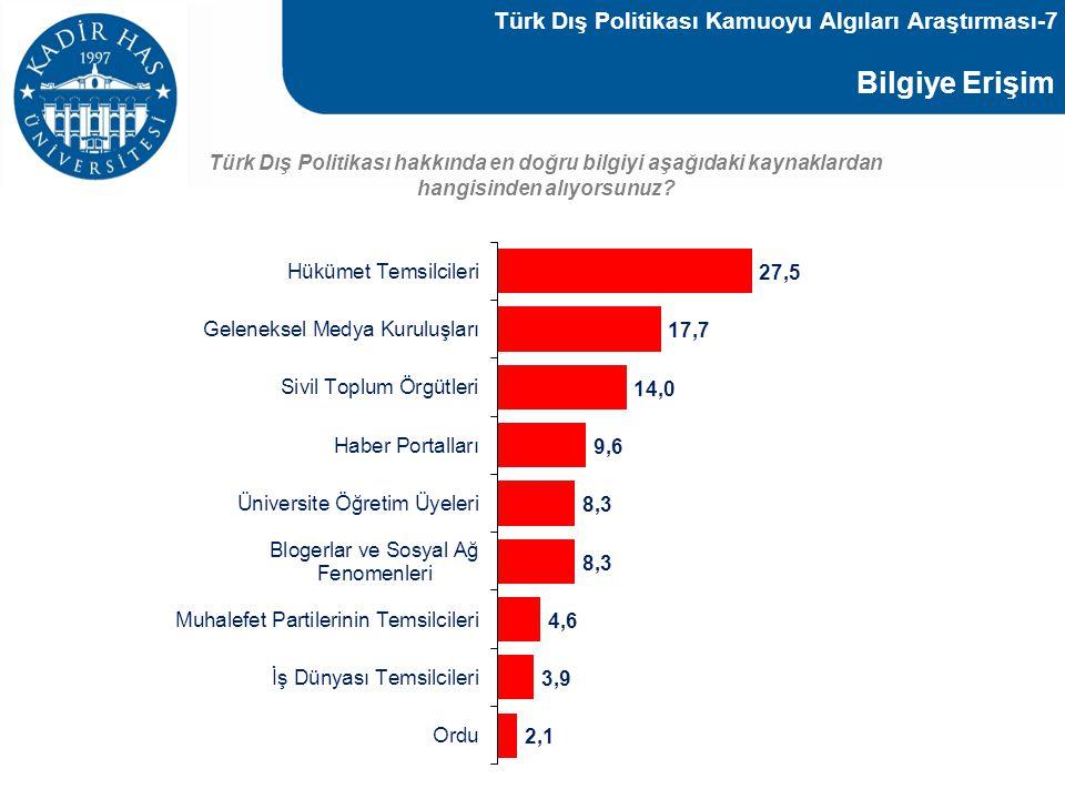 Bilgiye Erişim Türk Dış Politikası Kamuoyu Algıları Araştırması-7