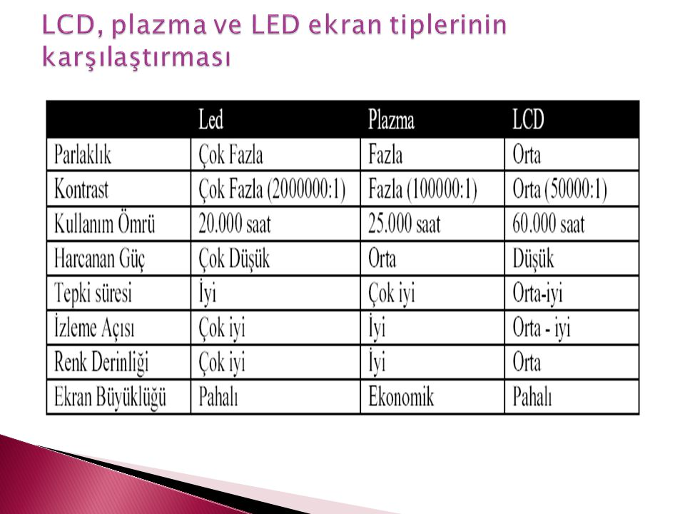 LCD, plazma ve LED ekran tiplerinin karşılaştırması