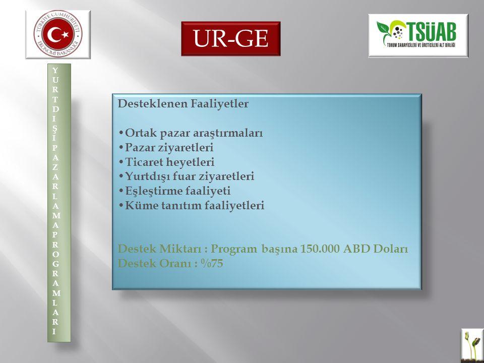 UR-GE Desteklenen Faaliyetler •Ortak pazar araştırmaları