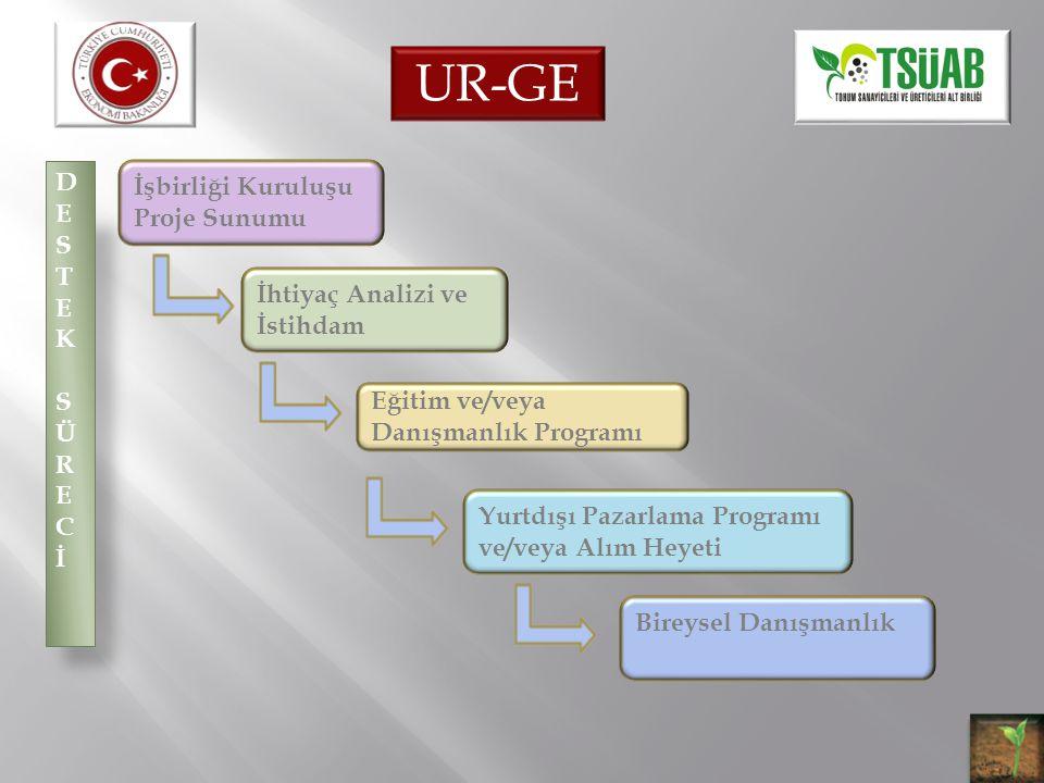 UR-GE DE İşbirliği Kuruluşu Proje Sunumu S T E K SÜR