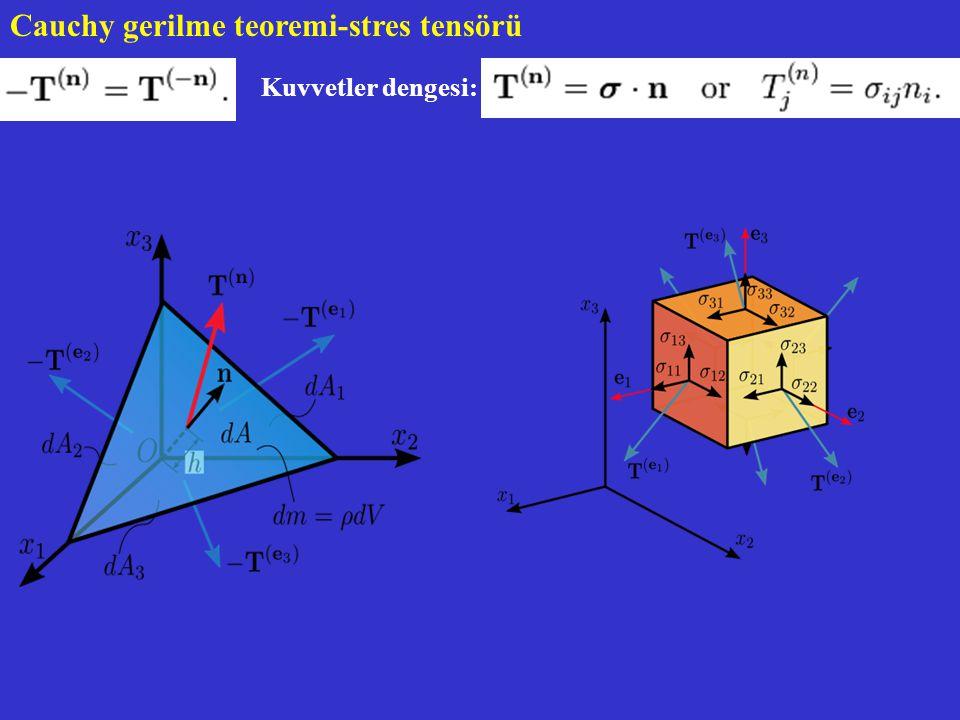 Cauchy gerilme teoremi-stres tensörü