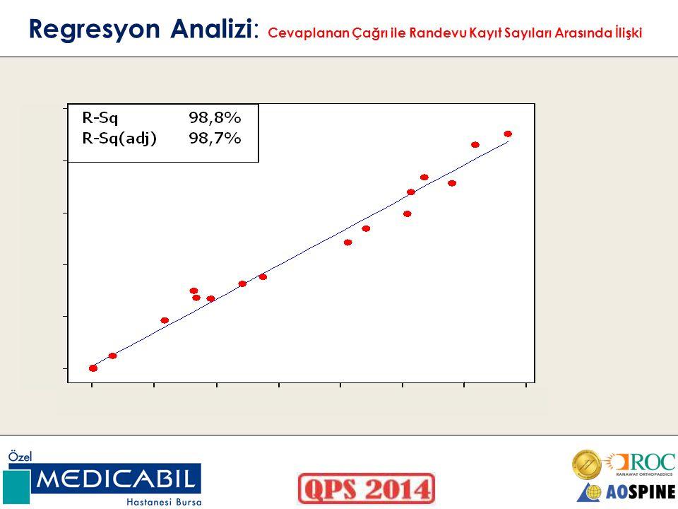 Regresyon Analizi: Cevaplanan Çağrı ile Randevu Kayıt Sayıları Arasında İlişki