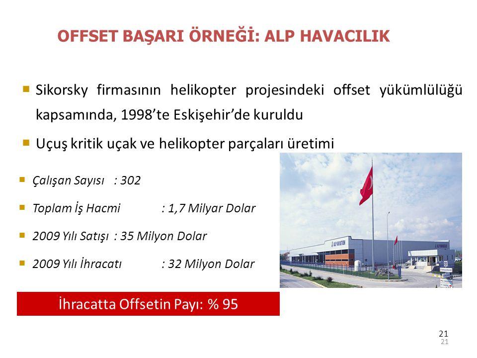 OFFSET BAŞARI ÖRNEĞİ: ALP HAVACILIK