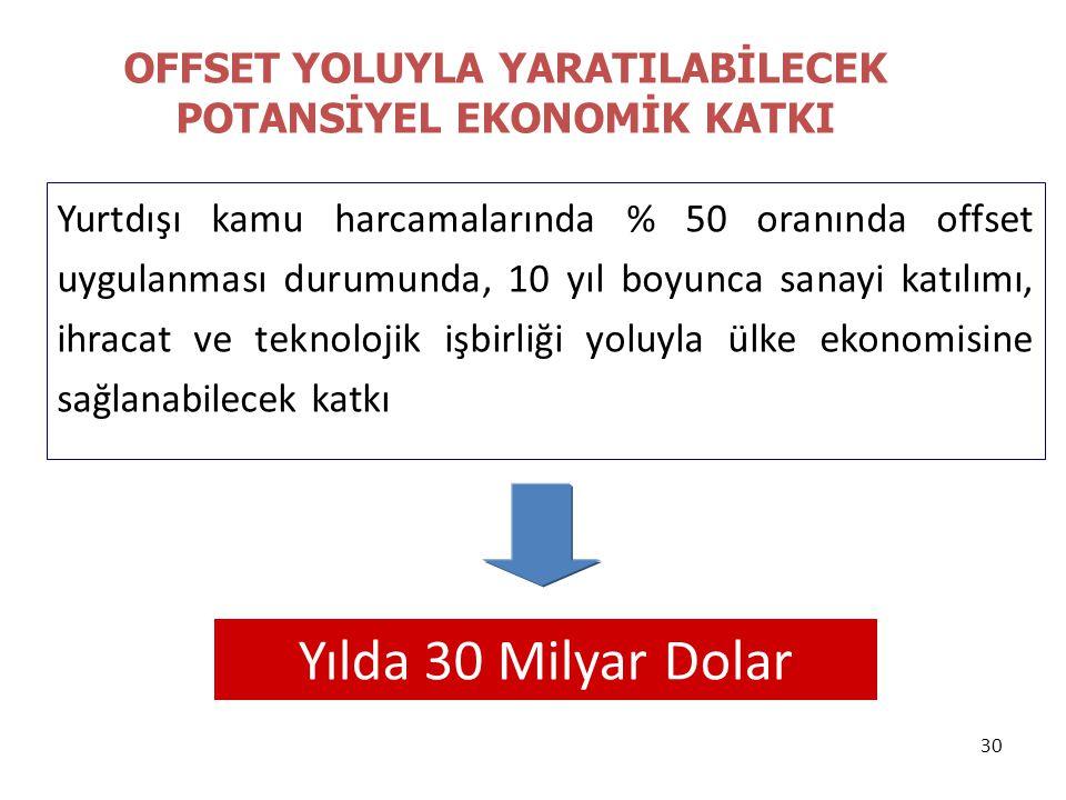 OFFSET YOLUYLA YARATILABİLECEK POTANSİYEL EKONOMİK KATKI