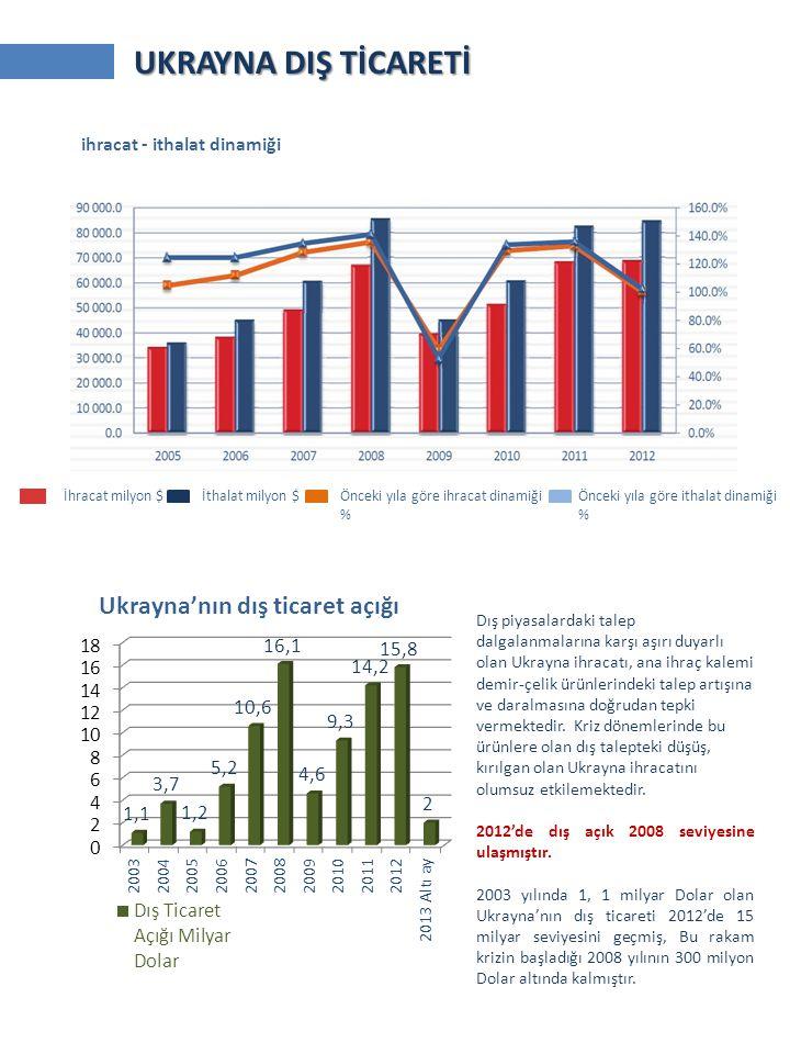 ihracat - ithalat dinamiği