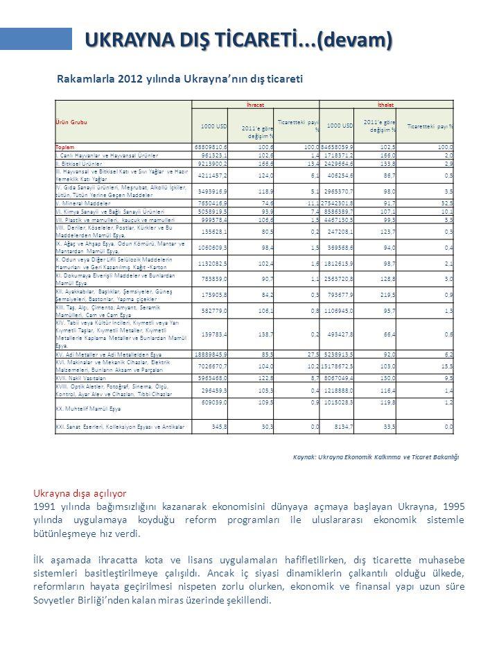 Kaynak: Ukrayna Ekonomik Kalkınma ve Ticaret Bakanlığı