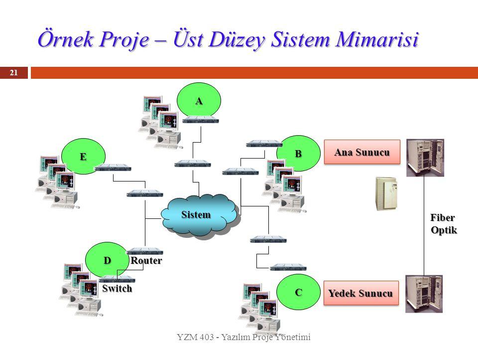 Örnek Proje – Üst Düzey Sistem Mimarisi
