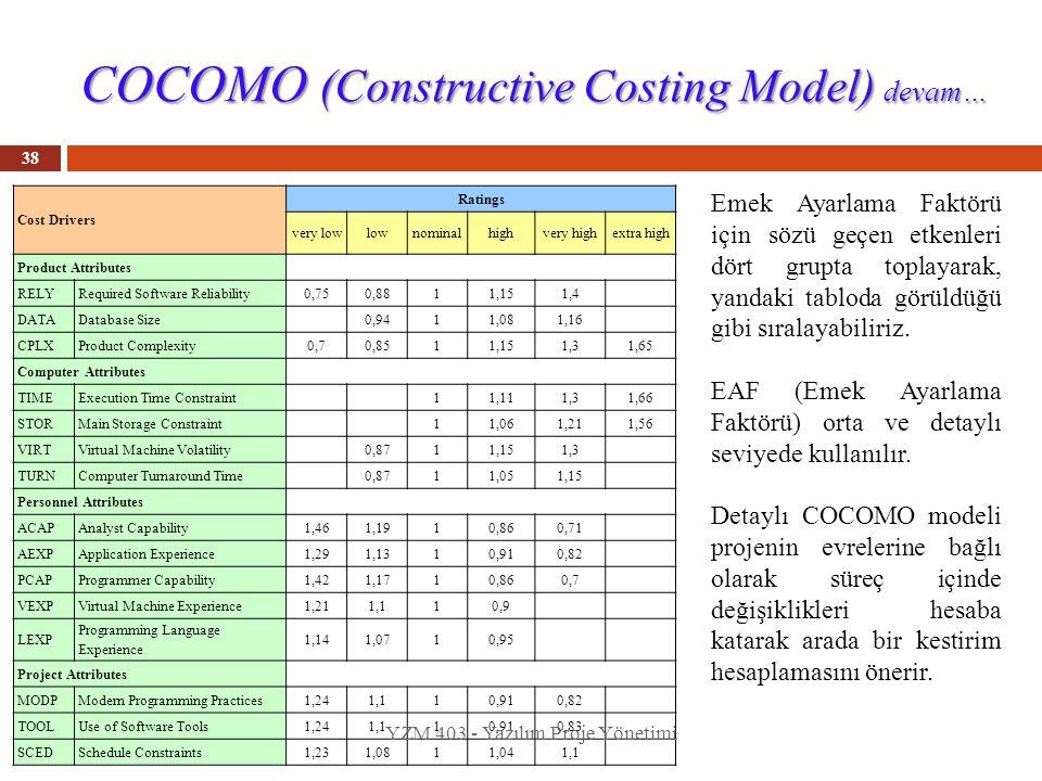 COCOMO (Constructive Costing Model) devam…