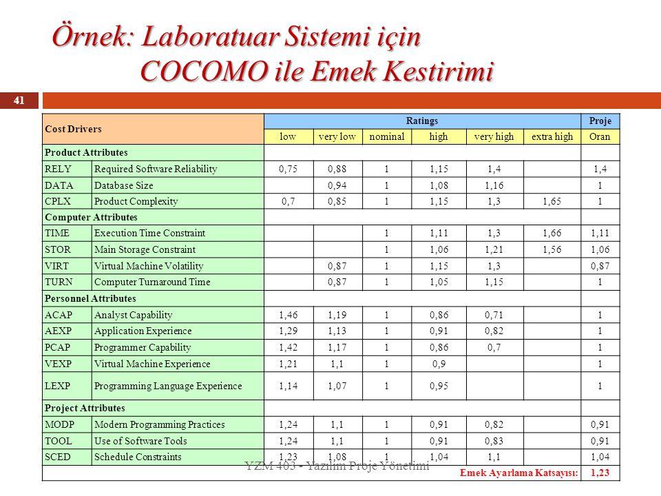 Örnek: Laboratuar Sistemi için COCOMO ile Emek Kestirimi