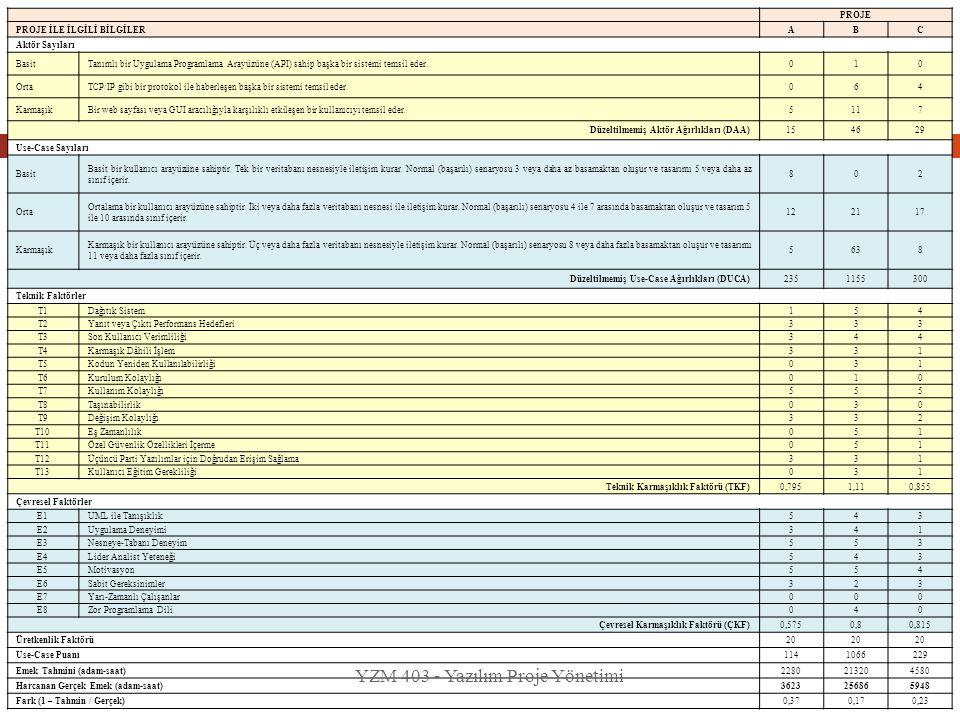 YZM 403 - Yazılım Proje Yönetimi