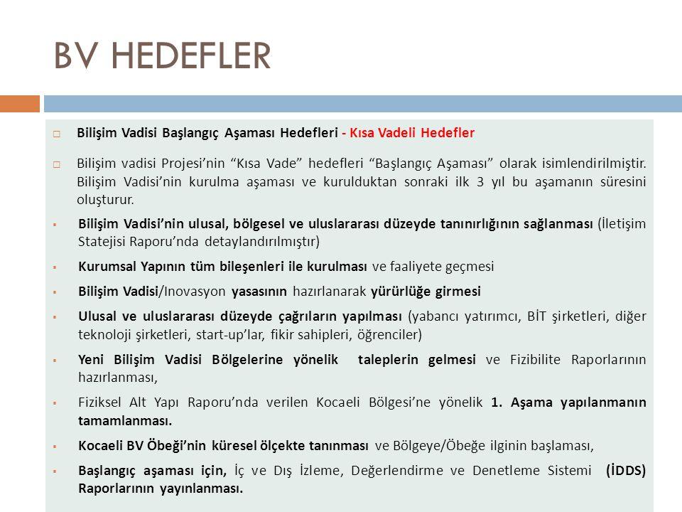 BV HEDEFLER Bilişim Vadisi Başlangıç Aşaması Hedefleri - Kısa Vadeli Hedefler.