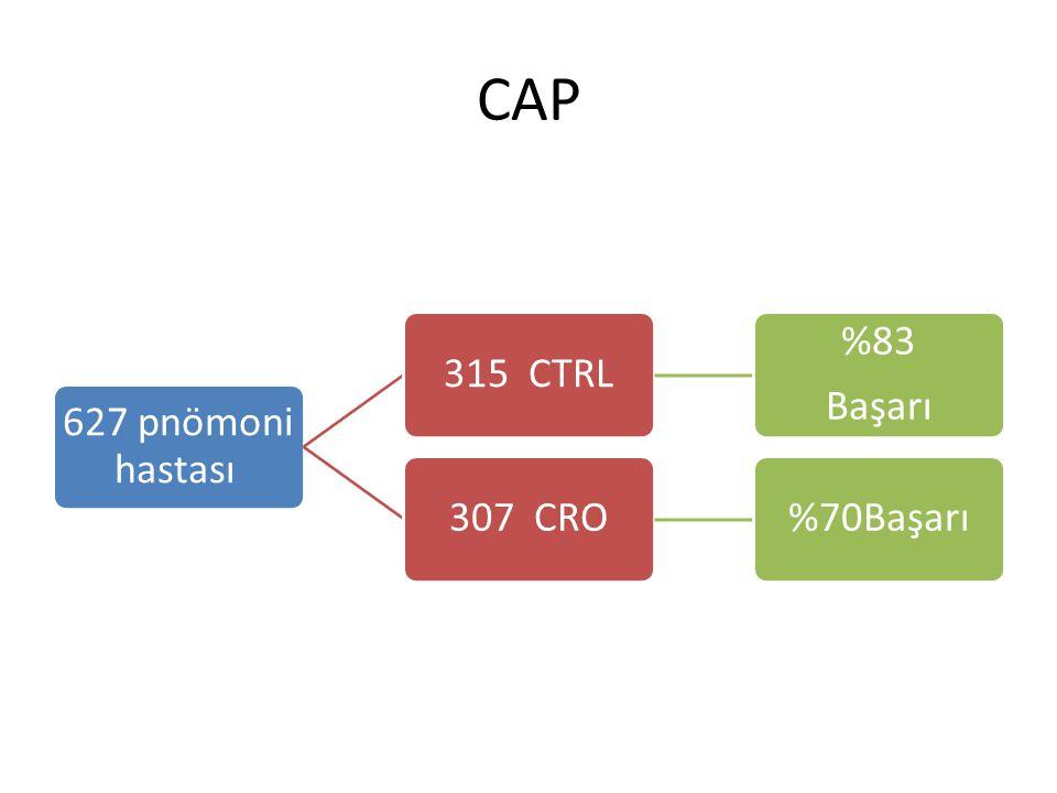 CAP 627 pnömoni hastası 315 CTRL Başarı %83 307 CRO %70Başarı