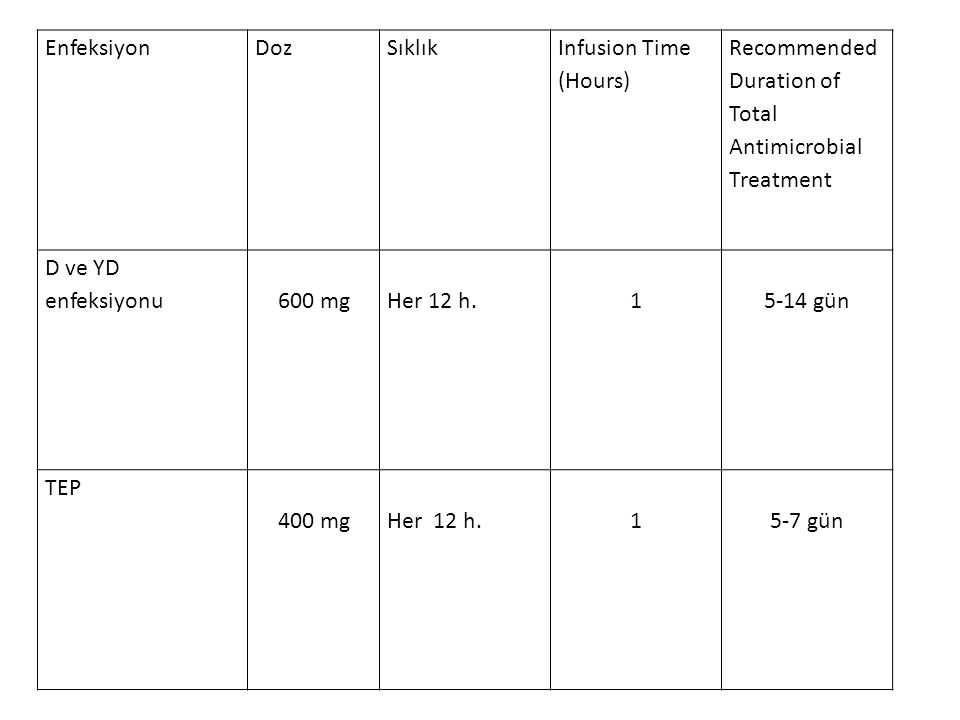 Enfeksiyon Doz. Sıklık. Infusion Time (Hours) Recommended Duration of Total Antimicrobial Treatment.