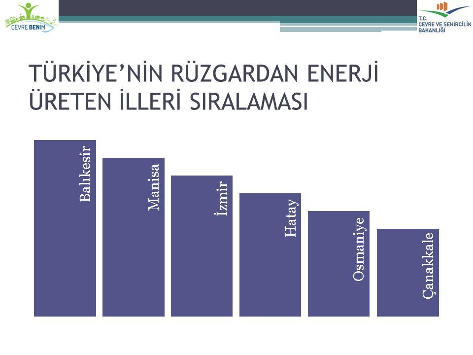 TÜRKİYE'NİN RÜZGARDAN ENERJİ ÜRETEN İLLERİ SIRALAMASI
