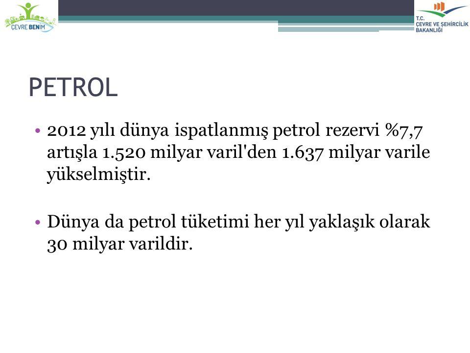 PETROL 2012 yılı dünya ispatlanmış petrol rezervi %7,7 artışla 1.520 milyar varil den 1.637 milyar varile yükselmiştir.